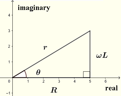 impedance of series LC circuit in complex plane