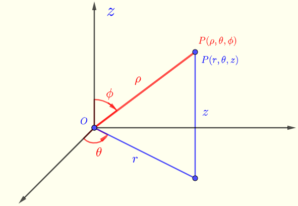 cylindrical and spherical coordinates.