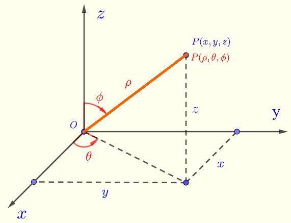 rectangular and spherical coordinates.