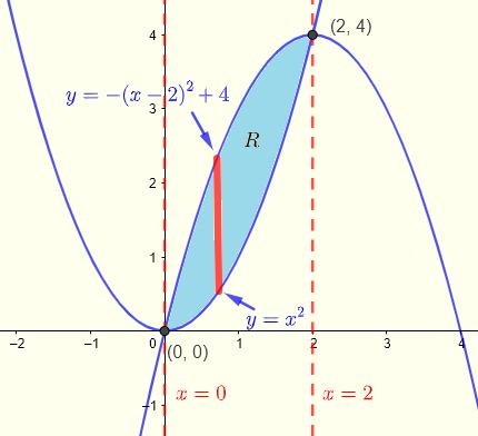 region of integration example 4