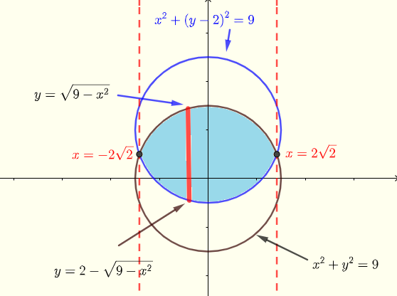 region region common to the two circles example 5
