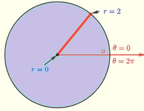 region of integration example 1
