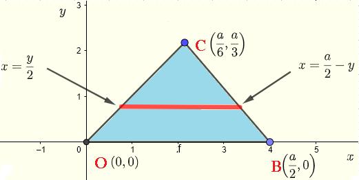 region of integration example 3