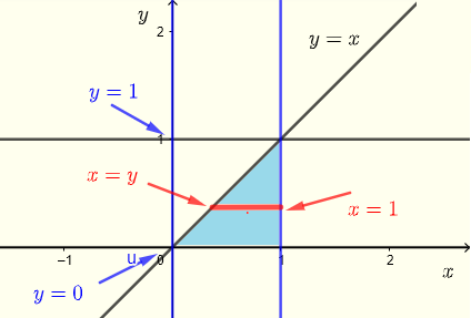region of integration for example 3 using horizontal strips