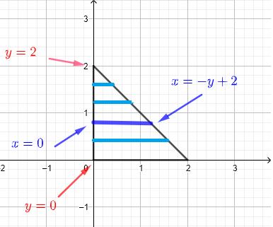 region as horizontal strips