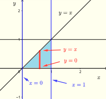 region of integration for example 3 using vertical strips