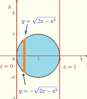 region in  Cartesian coordinates example 3