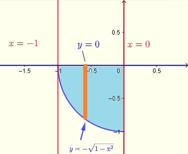region in  Cartesian coordinates example 4
