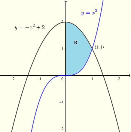 region of integration for example 2