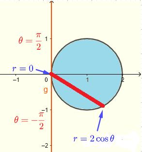region in  polar coordinates example 3