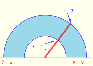 region of integration in polar coordinates for exercise 3