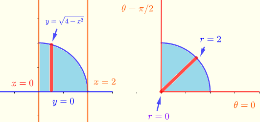 region in rectangular and polar coordinates for exercise 2