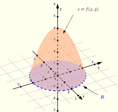 volume between surface and region