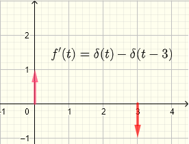 derivative of graph 2 example 3 step functions
