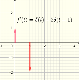 derivative of graph 3 example 3 step functions