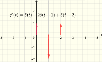 derivative of graph 4 example 3 step functions