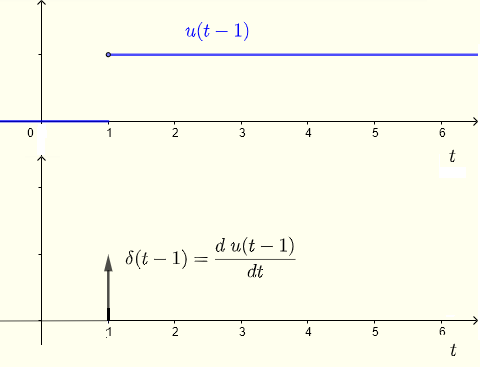 graphical relationship between Dirac delta function and unit step function