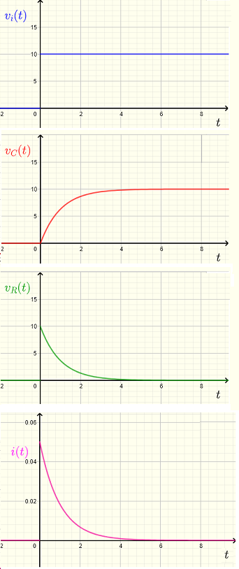 graphs of voltages and current in circuit of problem 1