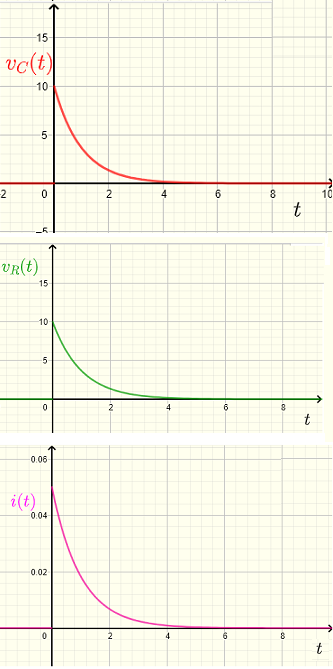 graphs of voltages and current in circuit of problem 2