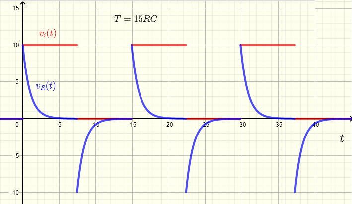 High pass RC response to a square wave for period T = 15 RC