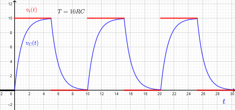 RC response to a square wave for period T = 10 RC