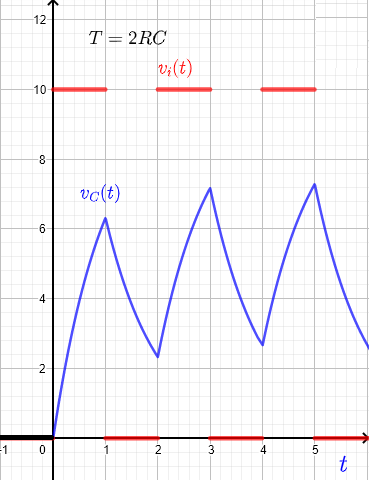 RC response to a square wave for period T = 2 RC