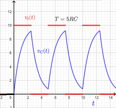 RC response to a square wave for period T = 5 RC
