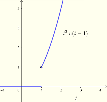 unit step function used to model a switch